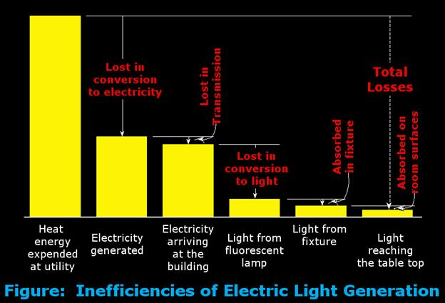 research_daylighting_benefits_clip_image002